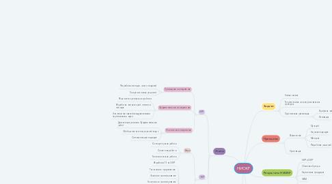 Mind Map: НИОКР