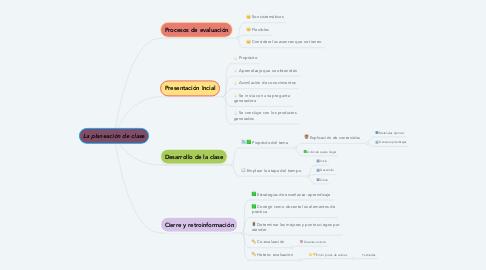 Mind Map: La planeación de clase