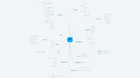 Mind Map: Audiology