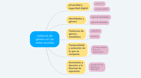 Mind Map: violencia de género en las redes sociales