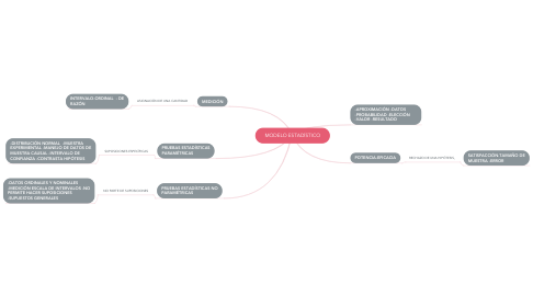 Mind Map: MODELO ESTADÍSTICO