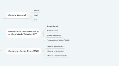 Mind Map: Memória e Aprendizagem