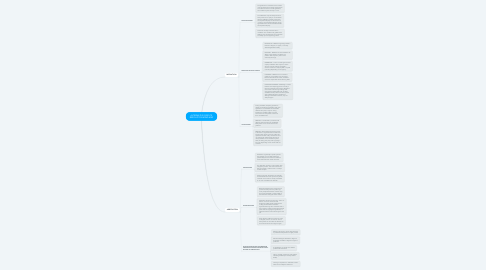 Mind Map: ALTERNATIVE DISPUTE RESOLUTION MIND MAP