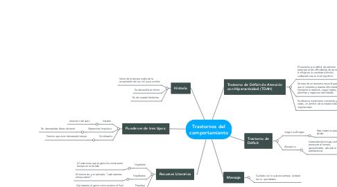 Mind Map: Trastornos del comportamiento