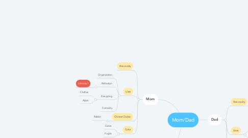 Mind Map: Mom/Dad