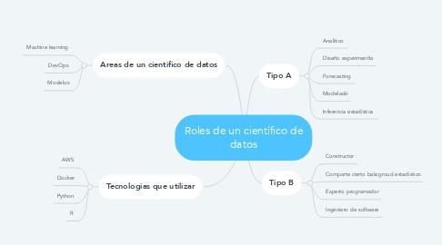 Mind Map: Roles de un científico de datos