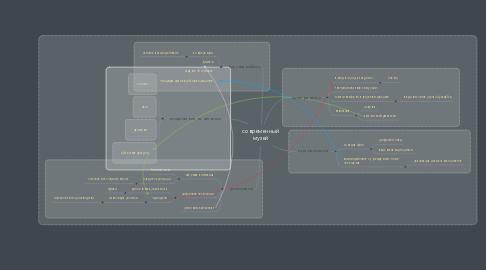 Mind Map: современный музей