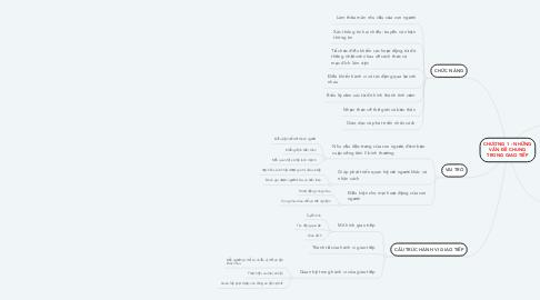 Mind Map: CHƯƠNG 1 : NHỮNG VẤN ĐỀ CHUNG TRONG GIAO TIẾP