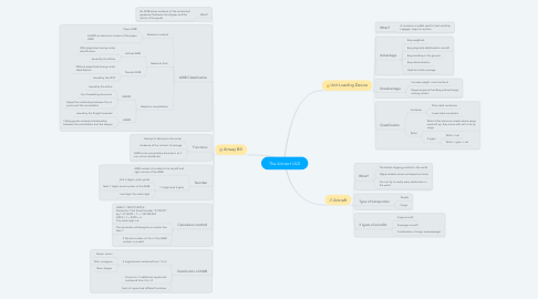 Mind Map: The Aircract ULD