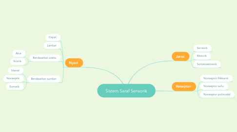 Mind Map: Sistem Saraf Sensorik