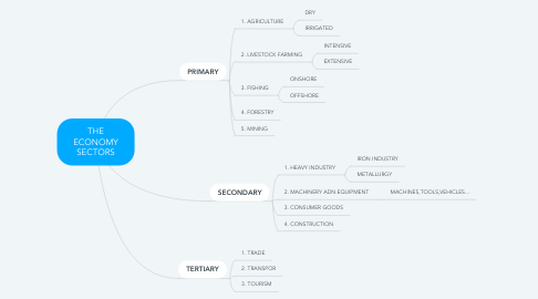 Mind Map: THE ECONOMY SECTORS