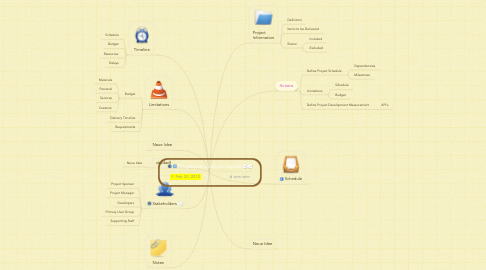 Mind Map: Projektplan German Liquids