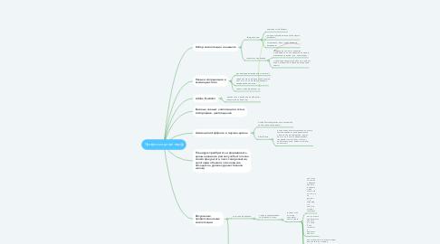 Mind Map: Профессия дизайнер