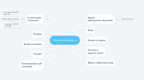 Mind Map: Главная anespa.ru