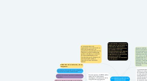Mind Map: LA COMUNICACION EN LAS ORGANIZACIONES