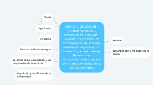 Mind Map: SIGNO Y LENGUAJE :  Unidad funcional y estructural del lenguaje,   durante los procesos de comunicación de la forma emisor-mensaje-receptor, toma el  lugar del mensaje, llevándonos inmediatamente a pensar en la rama semántica de la ciencia semiótica