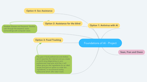 Mind Map: Foundations of AI - Project