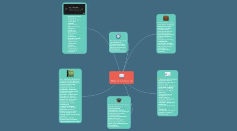 Mind Map: Введение в психологию