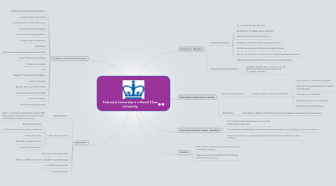 Mind Map: Columbia University is a World Class University