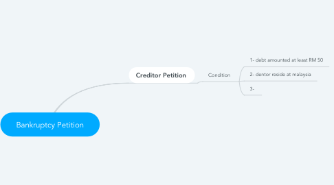 Mind Map: Bankruptcy Petition