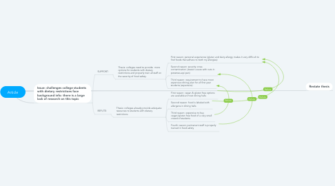 Mind Map: Article