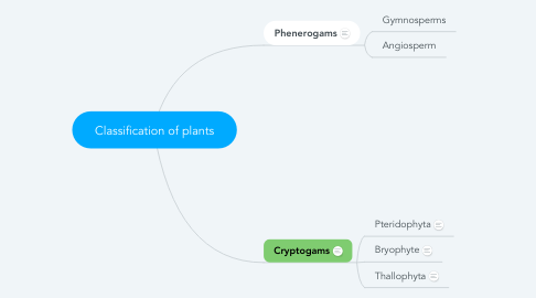 Mind Map: Classification of plants