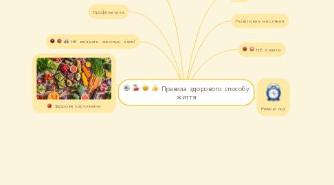 Mind Map: Правила здорового способу життя