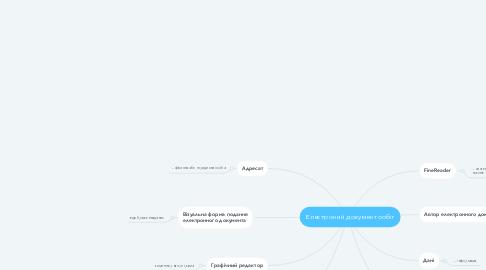 Mind Map: Електроний документообіг