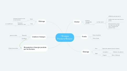 Mind Map: l'Énergie Produire/Réduire