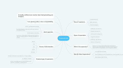 Mind Map: Suspensions