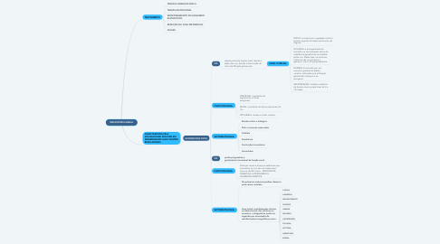 Mind Map: INSUFICIÊNCIA RENAL