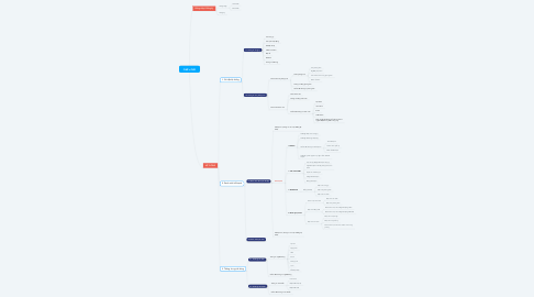 Mind Map: OMI's OKR