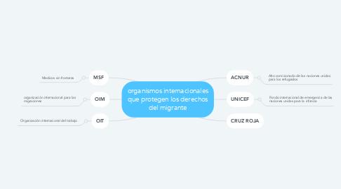 Mind Map: organismos internacionales que protegen los derechos del migrante