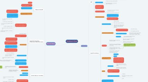 Mind Map: Numérique à l'Ecole