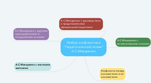 "Mind Map: Разбор конфликтов в ""Педагогической поэме"" А.С.Макаренко"
