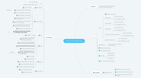 Mind Map: Customer Portal-Login Flow
