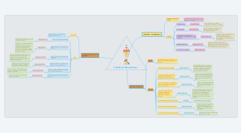 Mind Map: Listado de Mecanismos