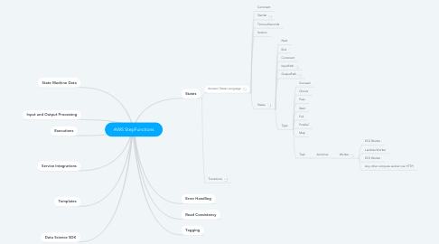 Mind Map: AWS StepFunctions