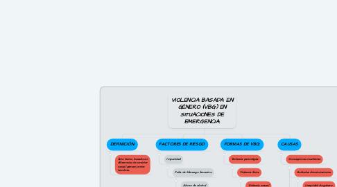 Mind Map: VIOLENCIA BASADA EN GÉNERO (VBG) EN SITUACIONES DE EMERGENCIA.