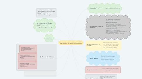 Mind Map: Consideraciones para Reforzar el Valor de los  Metadatos en los Objetos de Aprendizaje