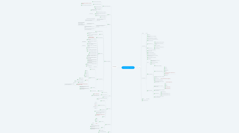 Mind Map: Customer Portal -Overview