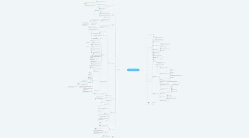 Mind Map: Customer Portal - Summary