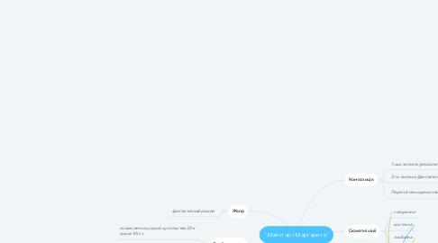 "Mind Map: ""Майстер і Маргарита"""