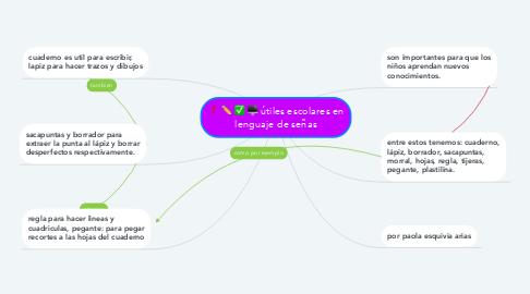 Mind Map: útiles escolares en lenguaje de señas