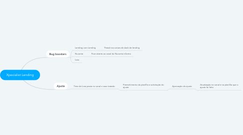 Mind Map: Xpecialist Lending