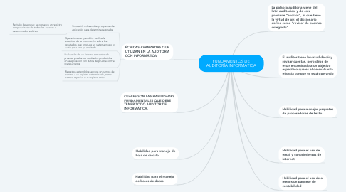Mind Map: FUNDAMENTOS DE AUDITORÍA INFORMÁTICA