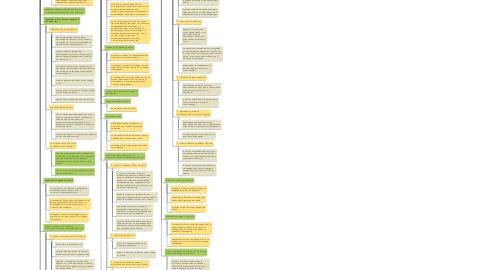 Mind Map: должности и задачи