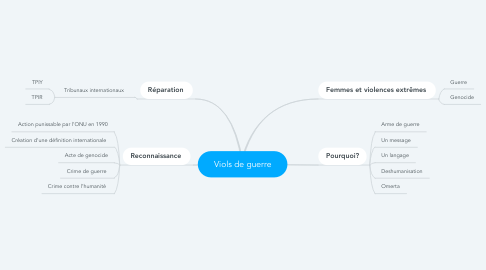 Mind Map: Viols de guerre