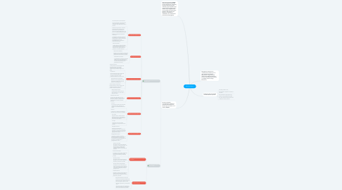 Mind Map: Método Meseri