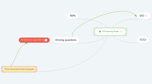 Mind Map: 3-D learning Goals